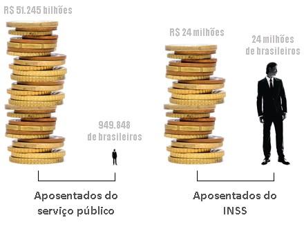 Previdência Gráfico. Foto: Reprodução Internet