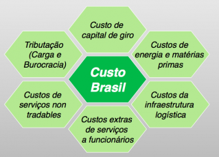 Custo Brasil. Foto: Divulgação